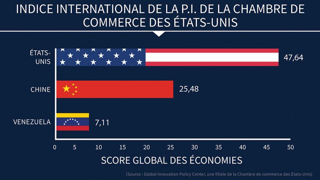 Infographie comparant le score des États-Unis, de la Chine et du Venezuela (Département d'État/B. Insley)