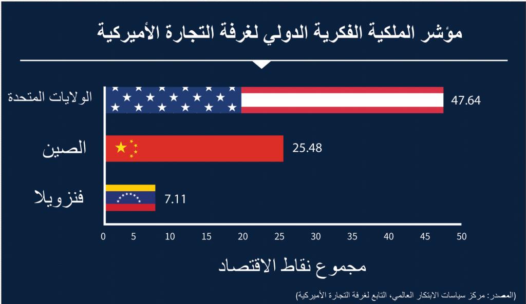 Graphic comparing economy scores of United States, China and Venezuela (State Dept./B. Insley)