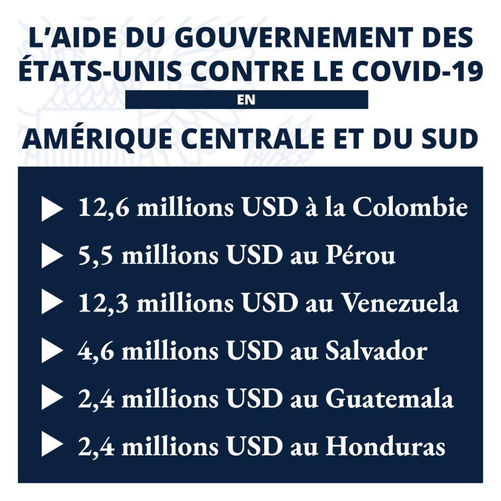 Infographie indiquant les montants de l'aide américaine pour la lutte contre le COVID-19 dans six pays d'Amérique centrale et du Sud (Département d'État)