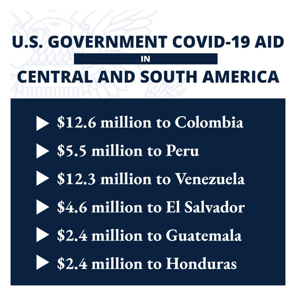 Graphic listing amounts of U.S. COVID-19 aid to six Central and South American countries (State Dept.)
