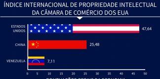 Gráfico compara as pontuações econômicas de Estados Unidos, China e Venezuela (Depto. de Estado/B. Insley)