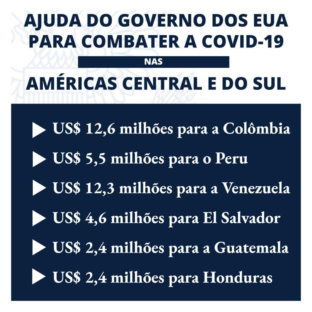 Gráfico lista montantes enviados dos EUA a seis países das Américas Central e do Sul para enfrentar a Covid-19 (Depto. de Estado)