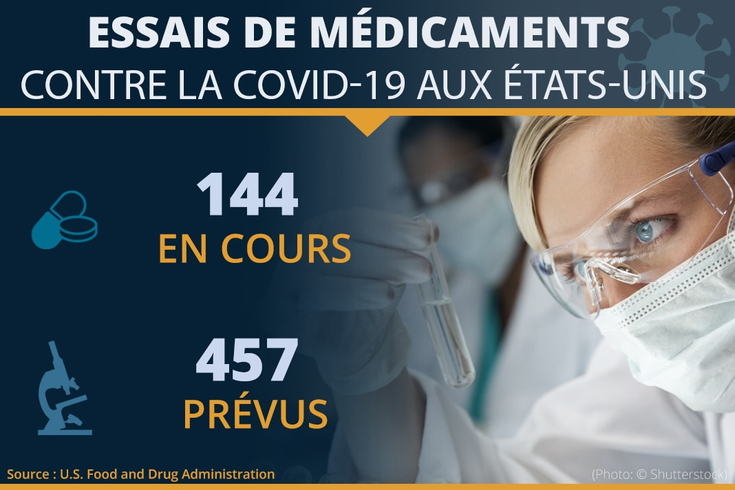 Infographie détaillant le nombre d'essais de médicaments en cours (144) et prévus (457) (Département d'État/Manuel Rios)
