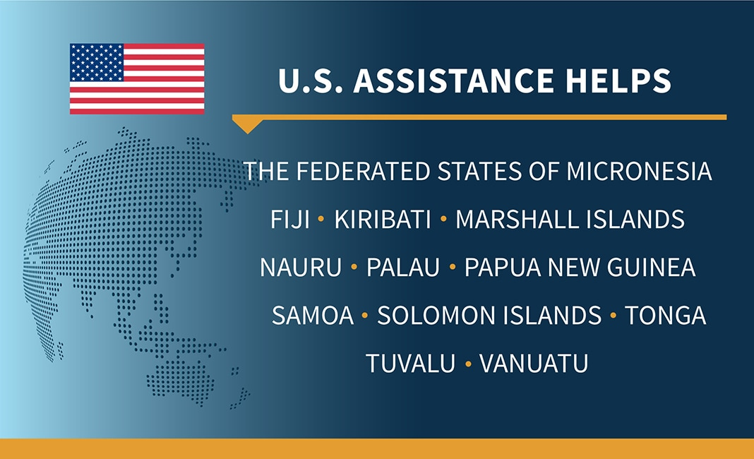 List of Pacific island countries helped with COVID-19 by U.S. (State Dept.)