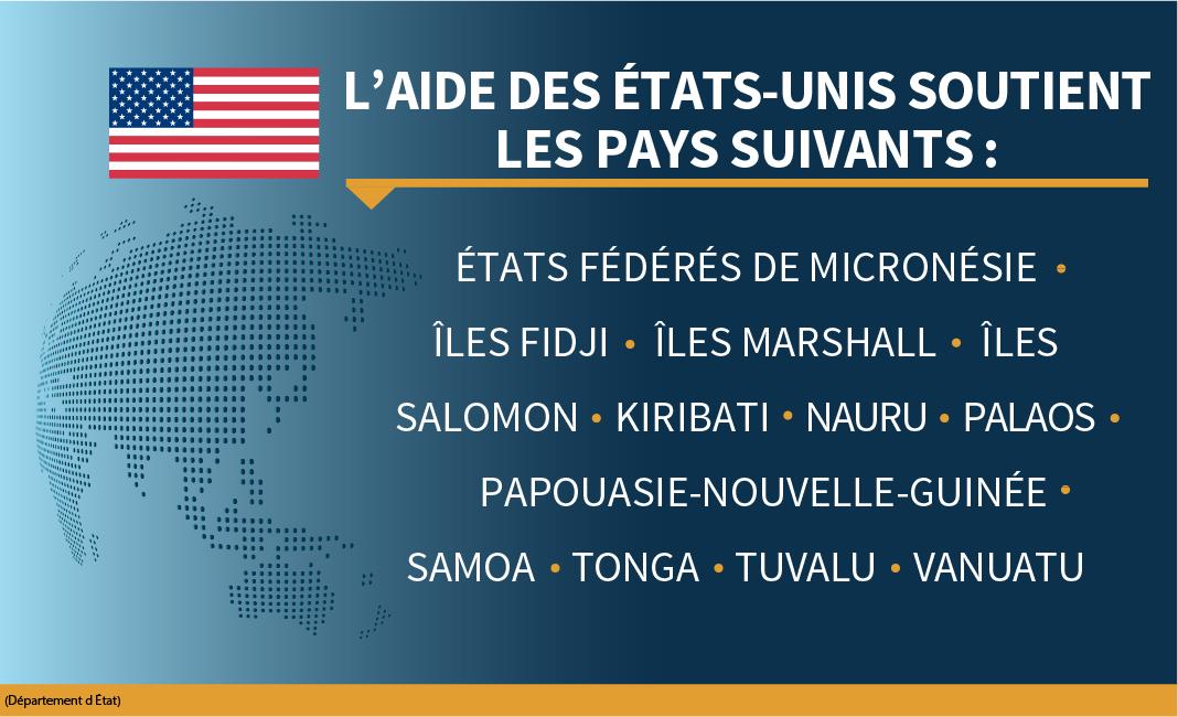 Liste des îles du Pacifique qui ont reçu un soutien des États-Unis pour combattre le COVID-19 (Département d'État)