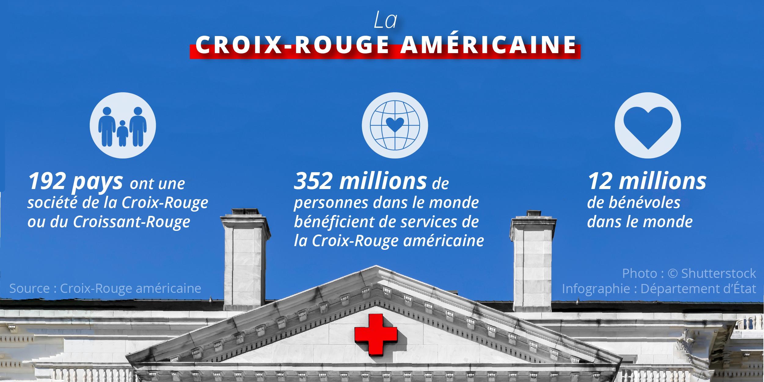 Infographie présentant des données sur l'action de la Croix-Rouge (Département d'État/S. Gemeny Wilkinson)