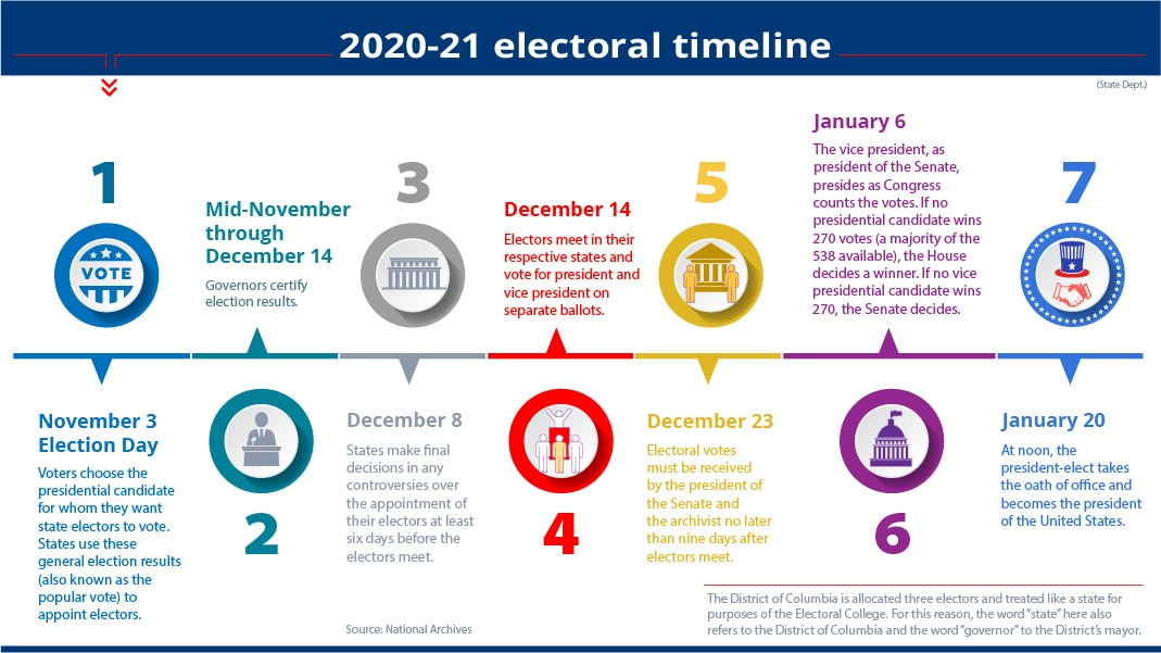Graphic with text explaining steps in presidential election timeline (State Dept./M. Rios)