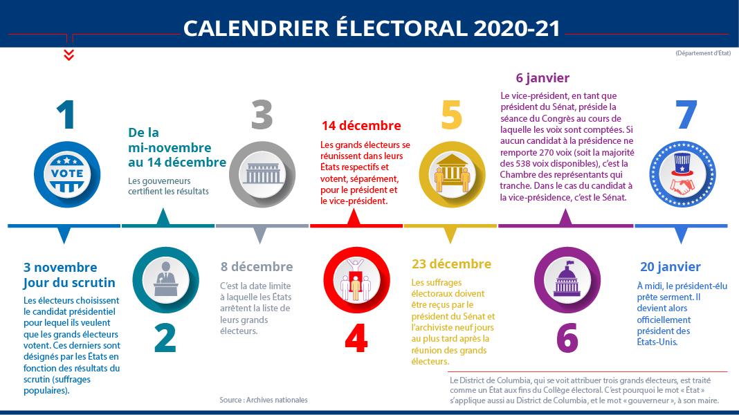 Infographie détaillant le calendrier de la sélection du président des États-Unis (Département d'État/M. Rios)