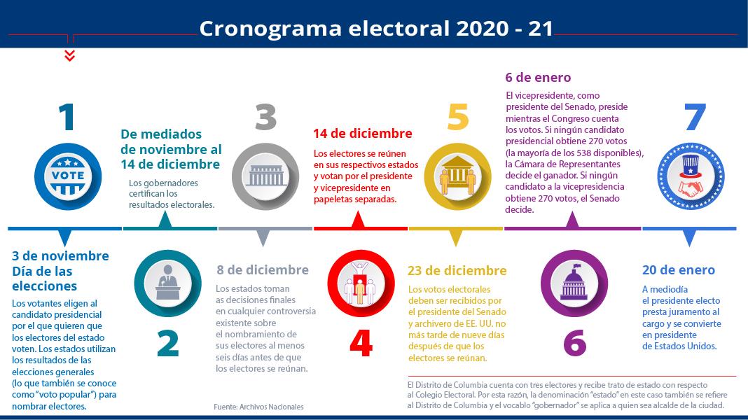 Gráfico explicativo de la cronología de las distintas etapas en una elección presidencial (Depto. de Estado/M. Rios)
