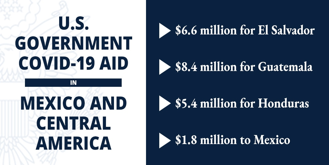 Graphic showing U.S. government COVID-19 Aid to Mexico and Central America (State Dept./B. Insley)