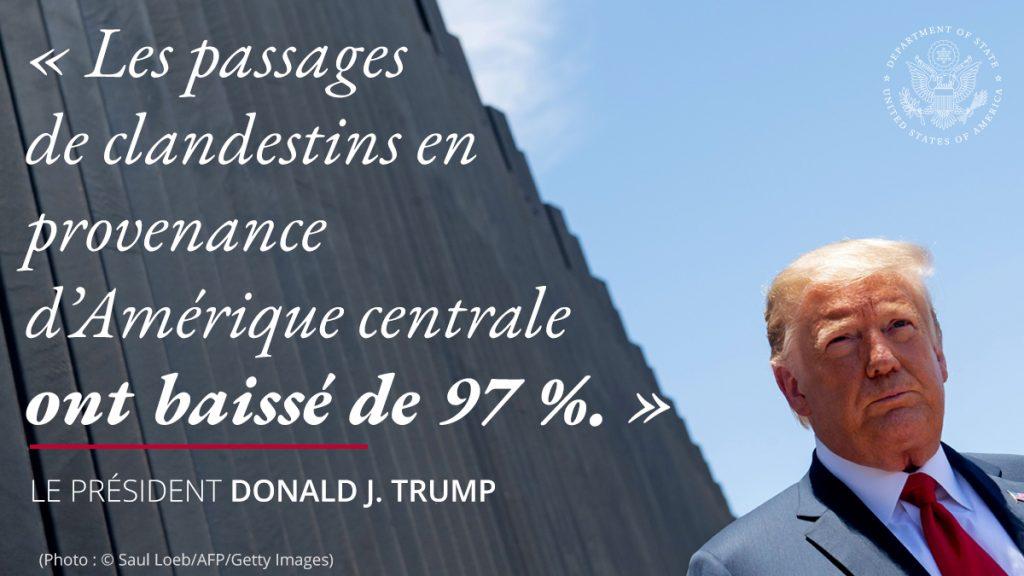 Le président Trump devant le mur, avec une citation à gauche : « Les passages de clandestins en provenance d'Amérique centrale ont baissé de 97 %. » (Département d'État/S. Gemeny Wilkinson)