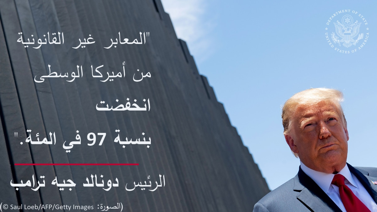 President Trump at wall, with overlaid quote 'Illegal crossings from Central America are down 97 percent' (State Dept./S. Gemeny Wilkinson)