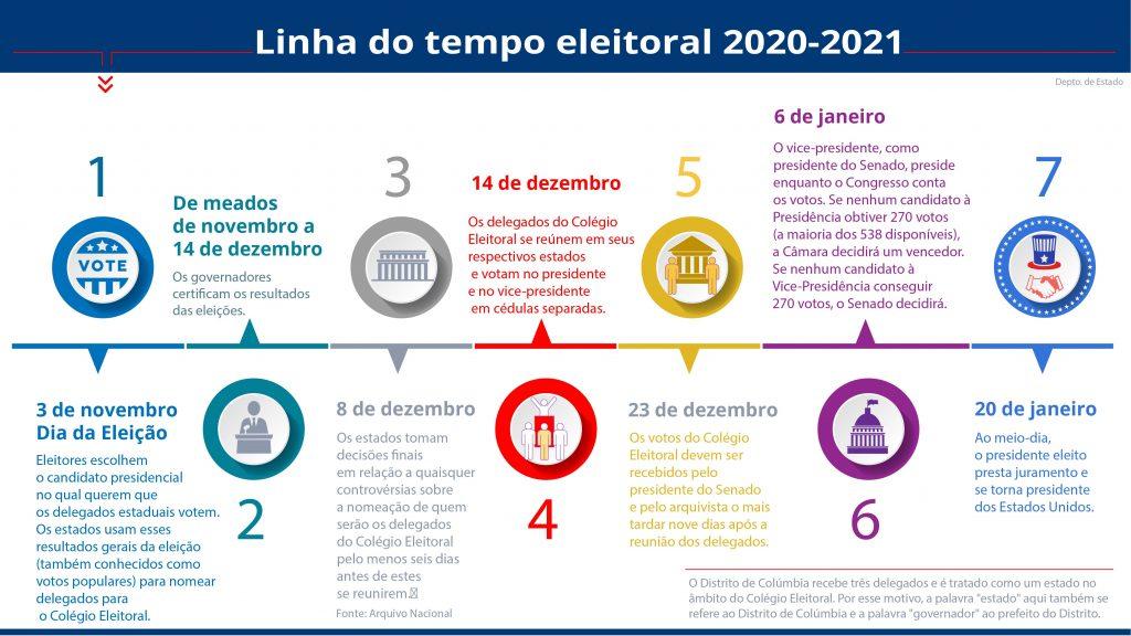 Gráfico com texto explicando as etapas na linha do tempo das eleições presidenciais (Depto. de Estado/M. Rios)