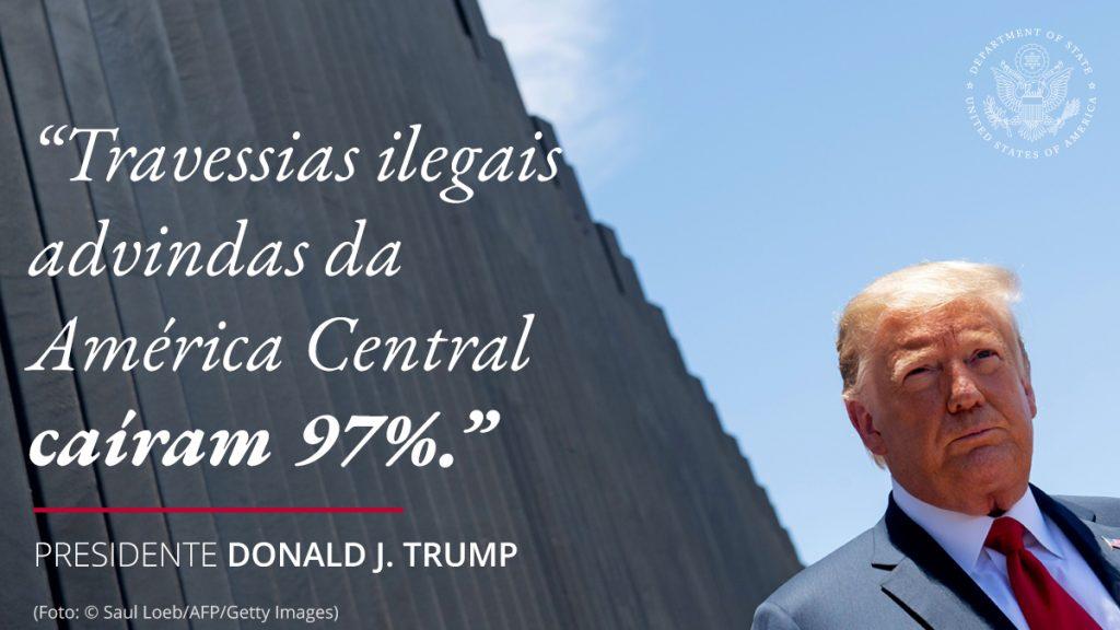 Presidente Trump perto de muro, com citação sobreposta 'Travessias ilegais advindas da América Central caíram 97%' (Depto. de Estado/S. Gemeny Wilkinson)