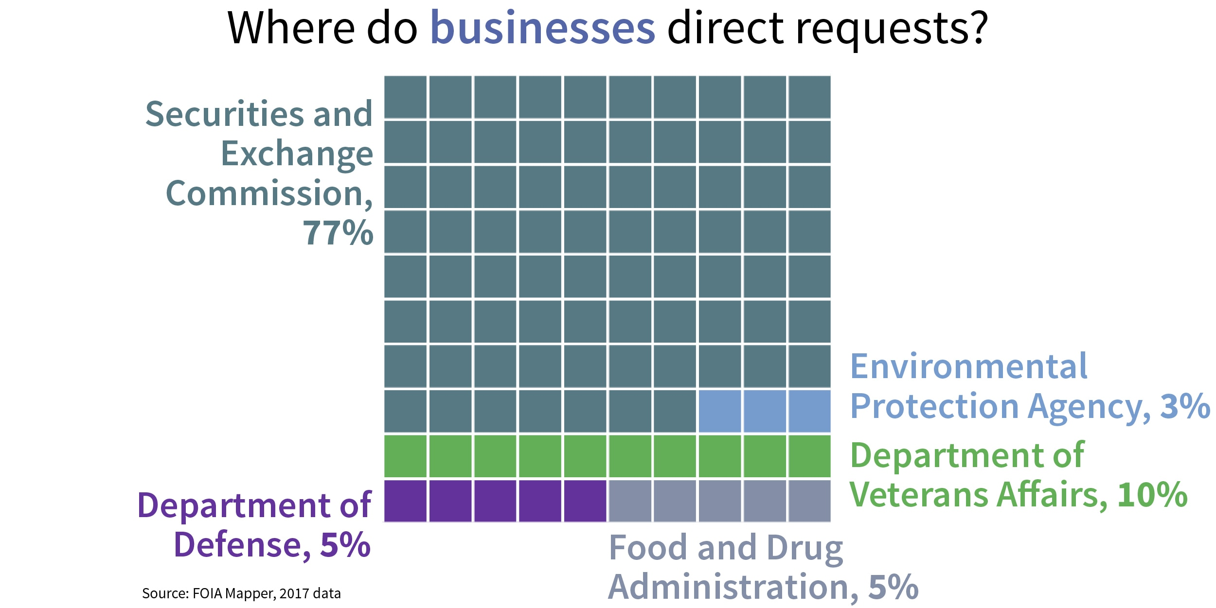 Chart showing where businesses send FOIA requests (State Dept./S. Gemeny Wilkinson)