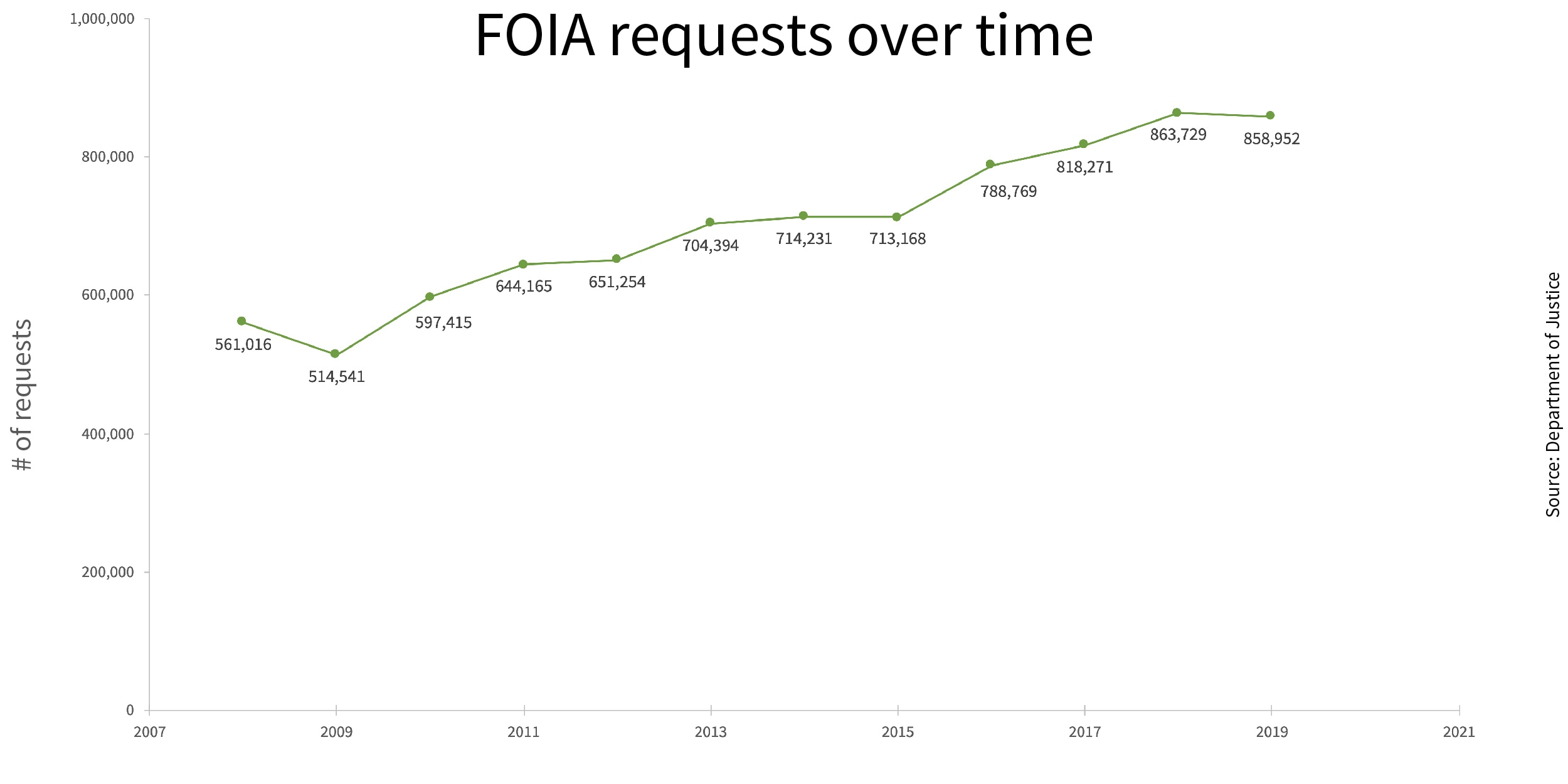 Graph showing FOIA requests received from 2007 to 2019 (State Dept./S. Gemeny Wilkinson)