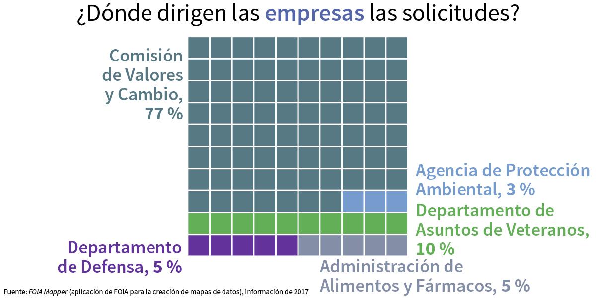Gráfico que muestra a dónde las empresas envían sus solicitudes de FOIA (Depto. de Estado/S. Gemeny Wilkinson)