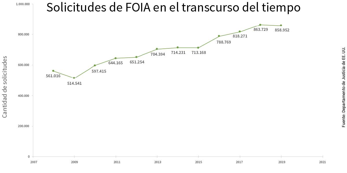 Gráfico que muestra solicitudes de FOIA recibidas entre 2007 y 2019 (Depto. de Estado/S. Gemeny Wilkinson)