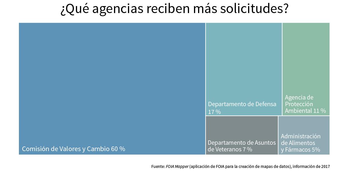 Gráfico que muestra las agencias del gobierno federal que reciben más solicitudes de FOIA (Depto. de Estado/S. Gemeny Wilkinson)