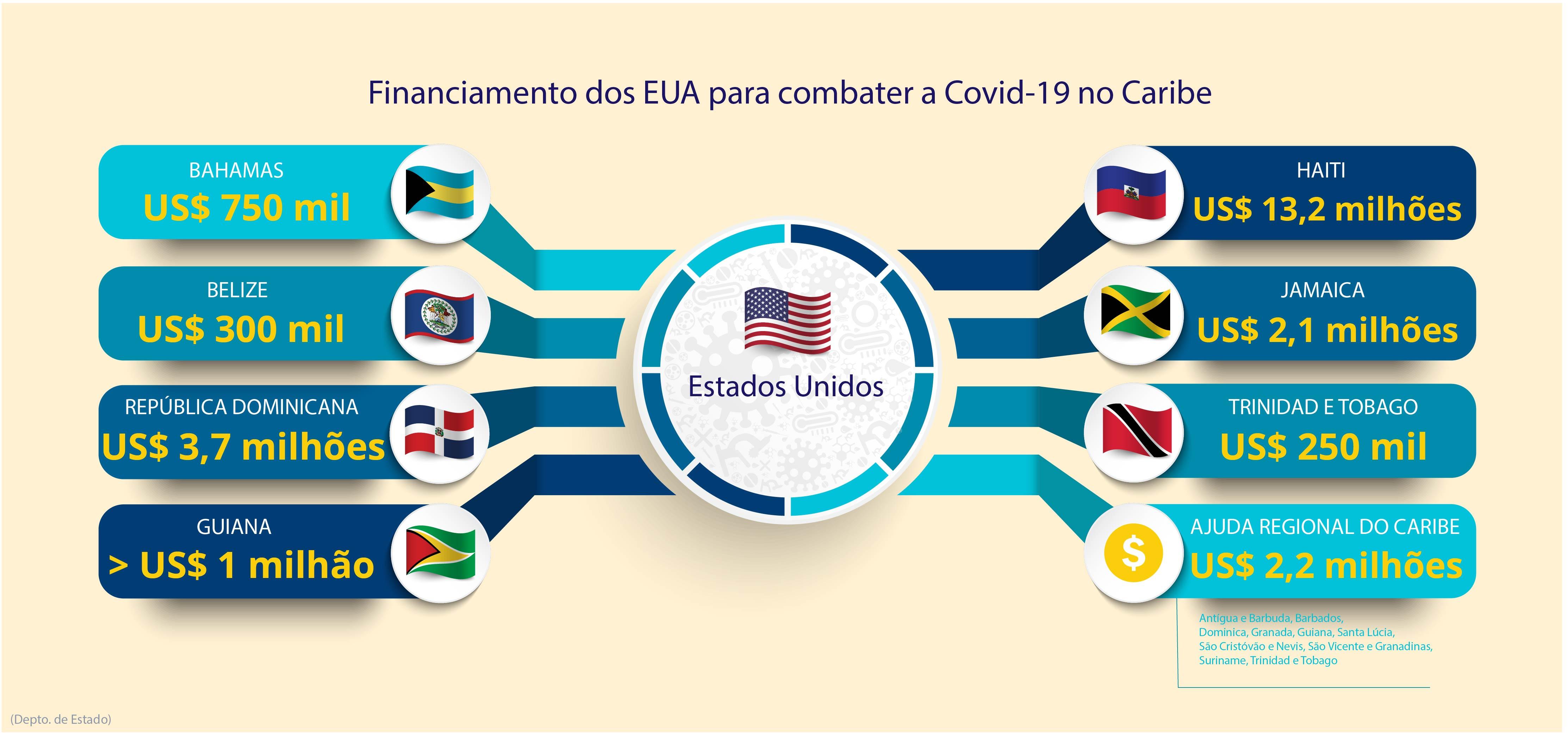 Gráfico mostra o financiamento dos EUA para combater a Covid-19 no Caribe (Depto. de Estado/M. Rios)
