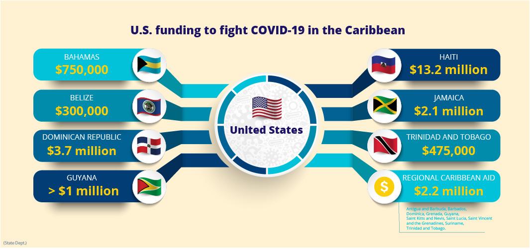 The U S Fights Coronavirus Worldwide Rolling Updates Shareamerica