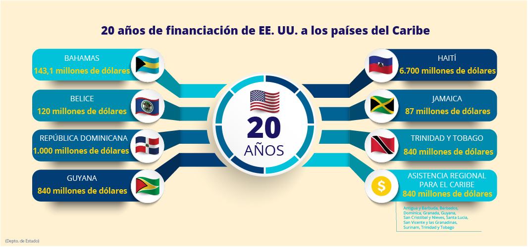 Gráfica muestra financiación de Estados Unidos durante 20 años a países del Caribe (Depto. de Estado/M. Ríos)
