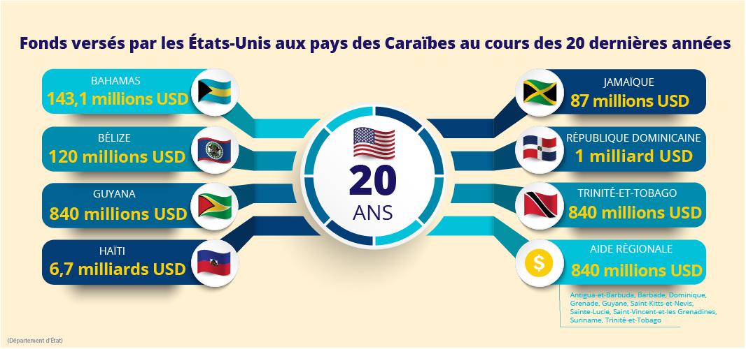 Infographie indiquant les Fonds versés par les États-Unis aux pays des Caraïbes au cours des 20 dernières années. (Département d'État/M. Rios)