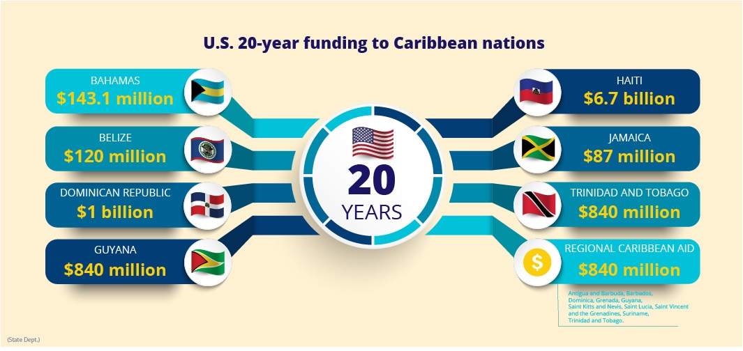 Graphic displaying U.S. 20-year funding to Caribbean nations (State Dept./M. Rios)