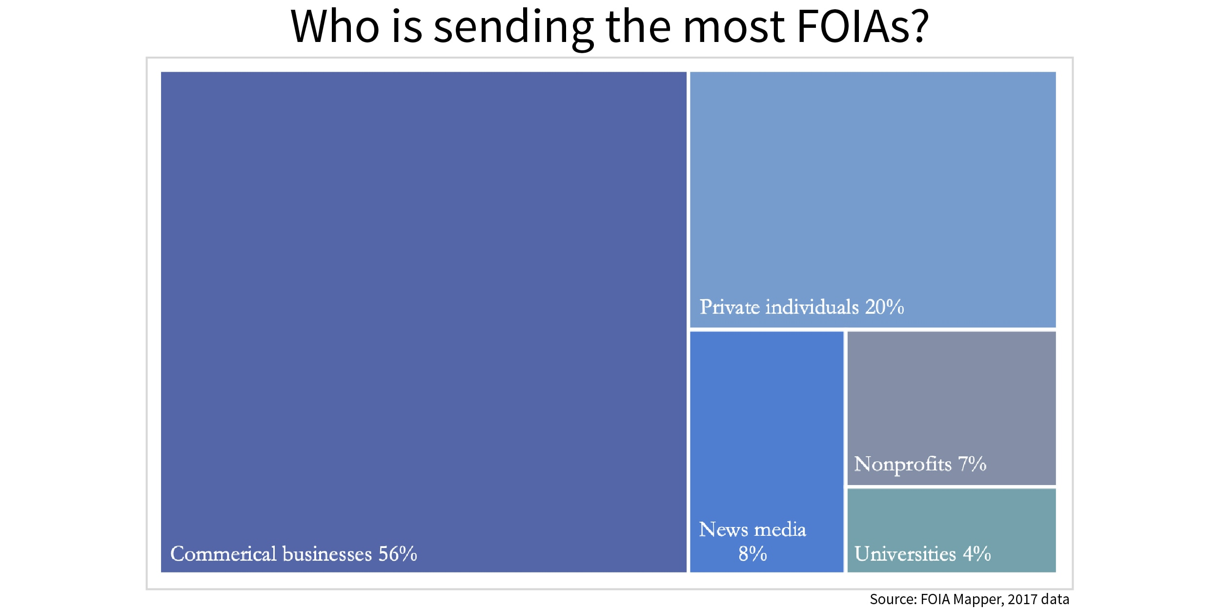 Chart showing who sends most FOIA requests to federal agencies (State Dept./S. Gemeny Wilkinson)