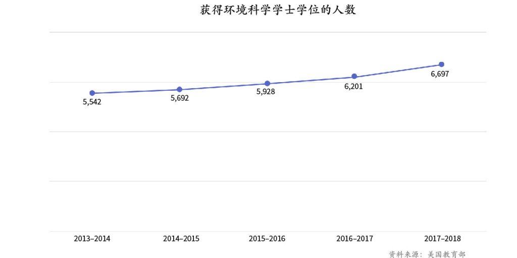 五年来获得环境科学学士学位的人数的曲线图(资料来源:美国教育部)