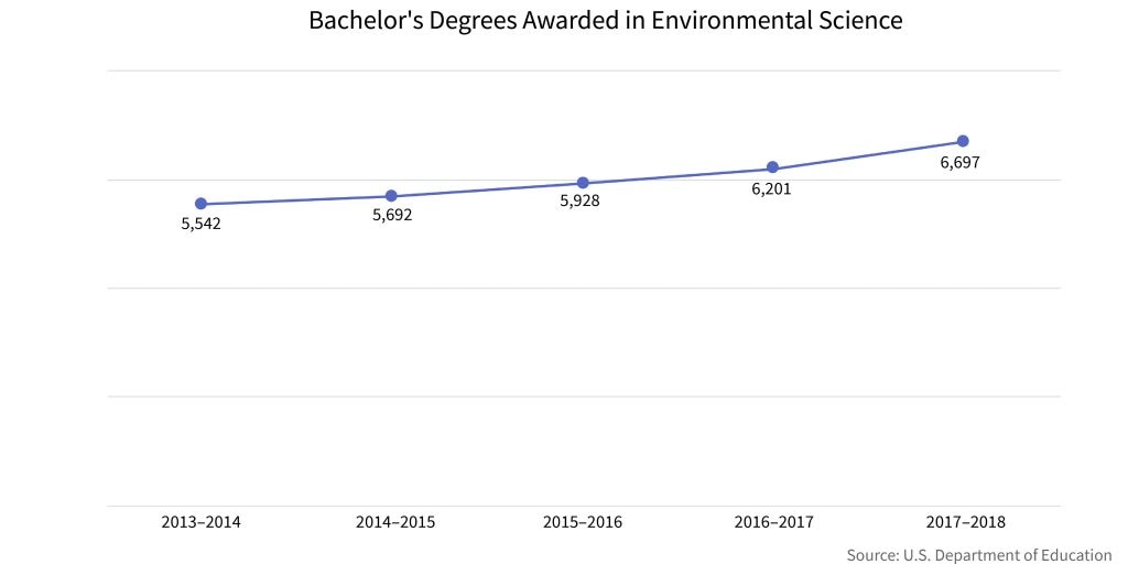 Line graph of bachelor's degrees in environmental science awarded over five years (Source: U.S. Dept. of Education)