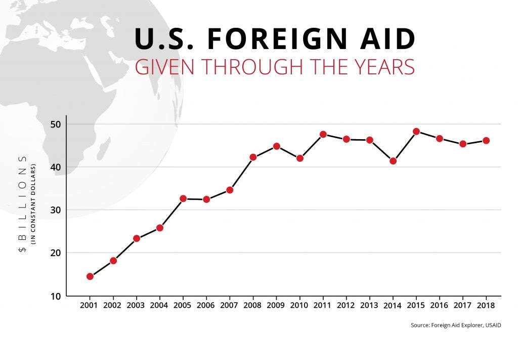 Line graph of U.S. foreign aid given from 2001 to 2018 (State Dept./Helen Efrem)