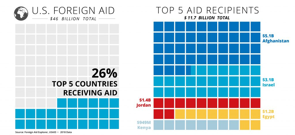 Waffle graphs of total U.S. foreign aid for 2018 and for top five aid recipients (State Dept./Helen Efrem)