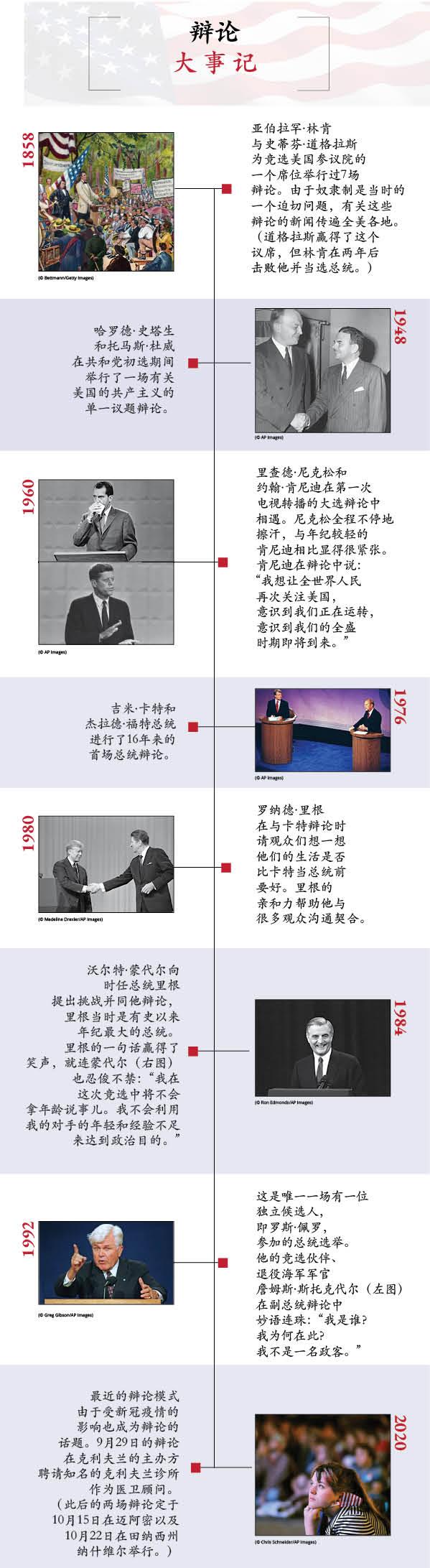 总统辩论大事记:1858年、1948年、1960年、1976年、1980年、1984 年和1992年(Photos: © Getty Images and AP Images)
