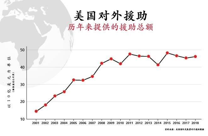 美国从2001年到2018年提供的对外援助的曲线图(资料来源:美国国际发展署对外援助数据库)