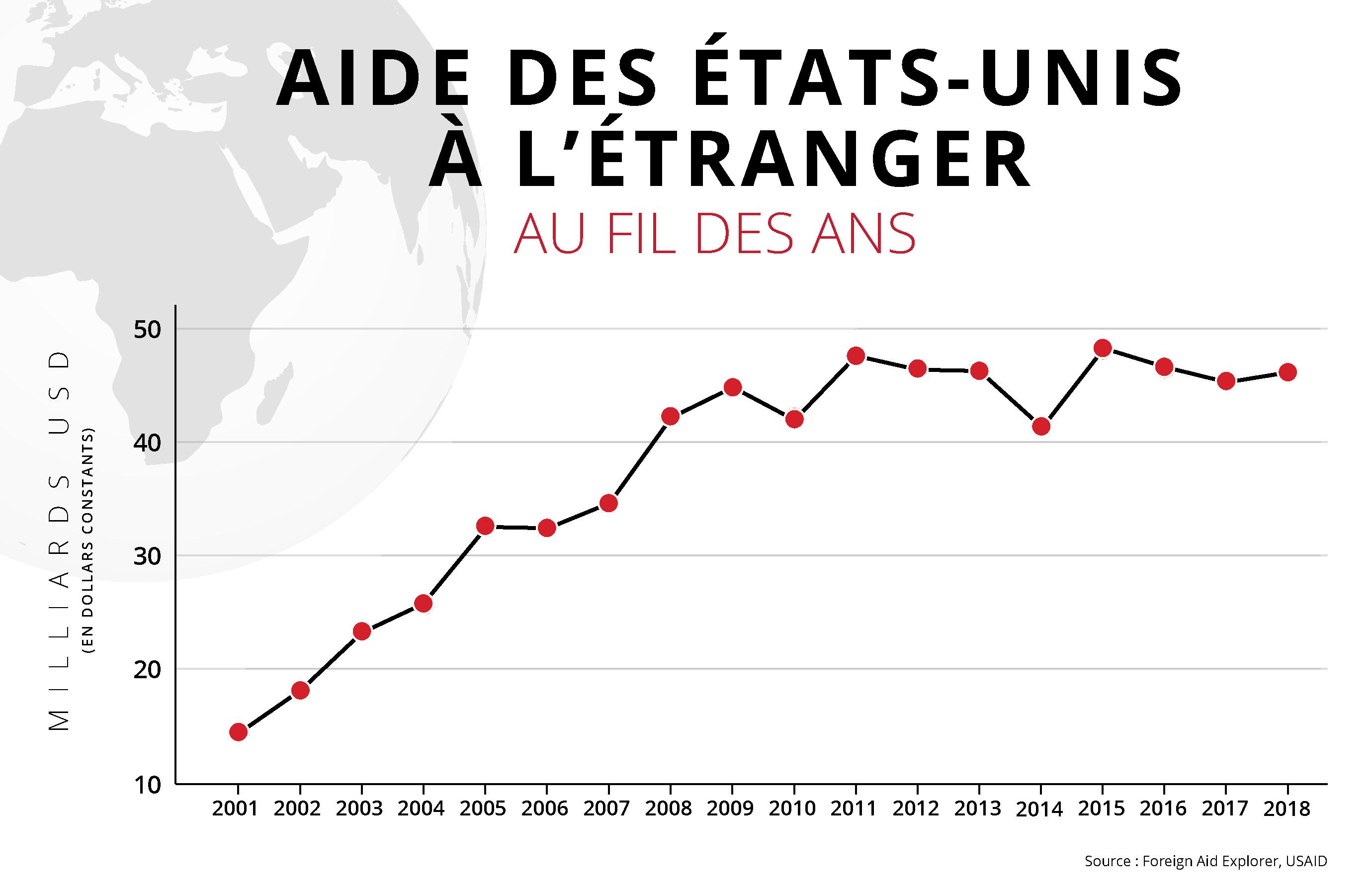 Graphique linéaire indiquant les montants d'aide à l'étranger accordés par les États-Unis au cours des années budgétaires 2001 à 2018 (Département d'État, Helen Efrem)