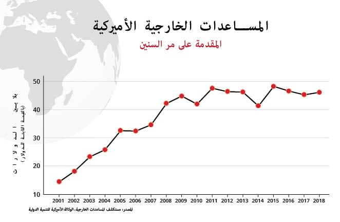 Line graph of U.S. foreign aid given from fiscal years 2001 to 2018 (Source: Foreign Aid Explorer, USAID)