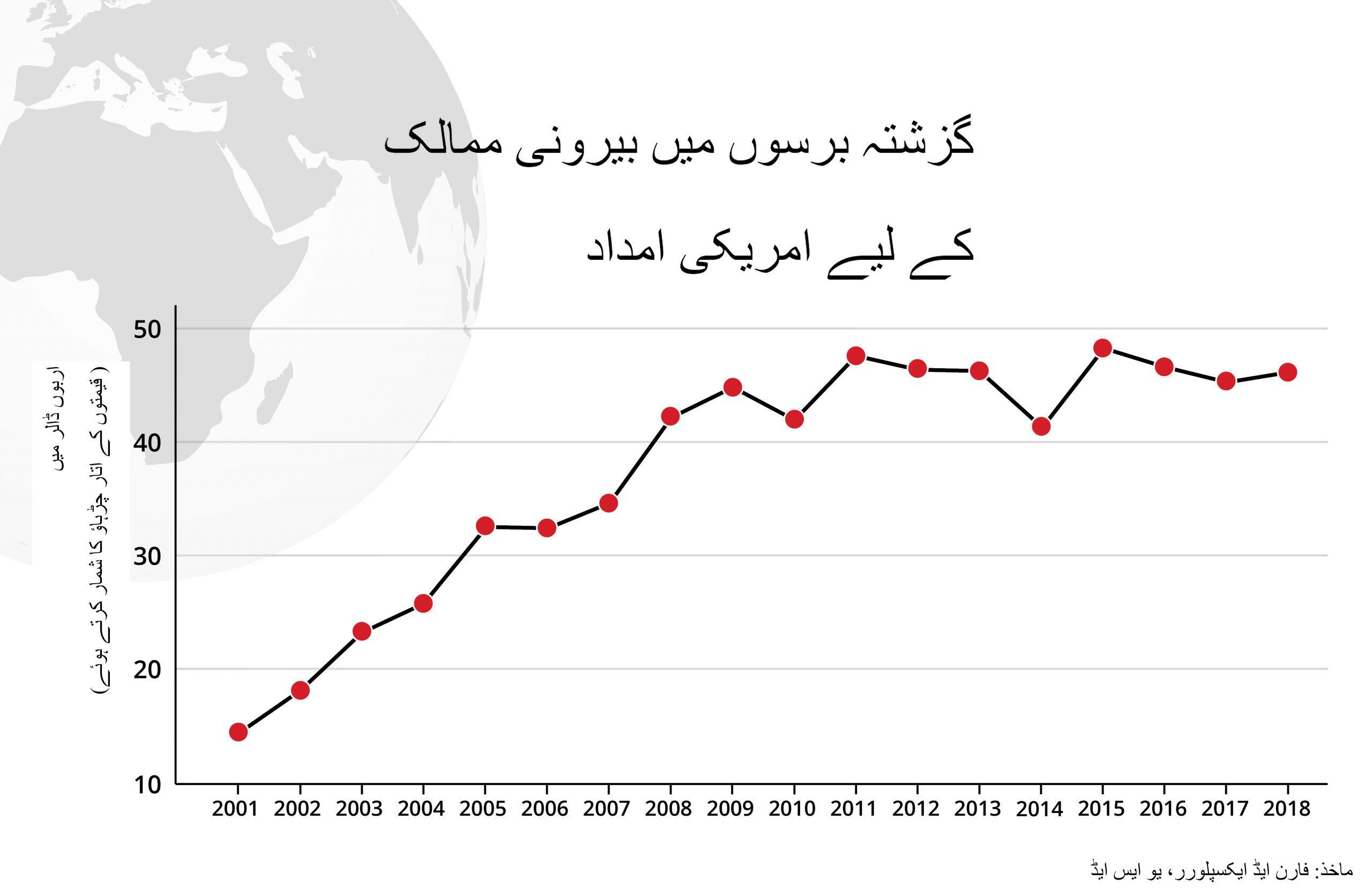 لائن کی شکل کا گراف جس میں 2001 سے لے کر 2018 کے مالی سالوں کے دوران بیرونی ممالک کو دی جانے والی امداد دکھائی گئی ہے۔ (Source: Foreign Aid Explorer, USAID)