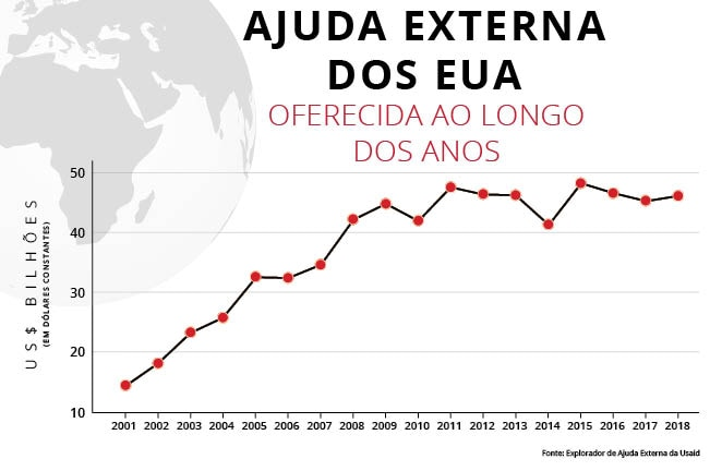 Gráfico de linha da ajuda externa dos EUA concedida nos anos fiscais de 2001 a 2018 (Fonte: Explorador de Ajuda Externa, Usaid)