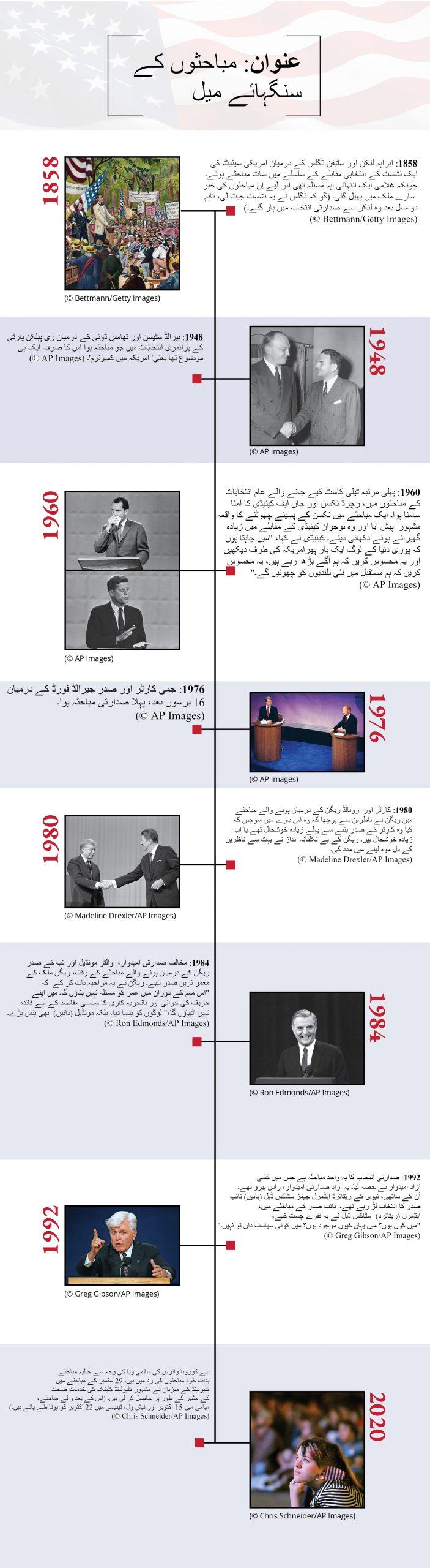 1858، 1948، 1960، 1976، 1980، 1984 اور 1992 کے صدارتی مباحثوں کے اہم واقعات (Photos: © Getty Images and AP Images)
