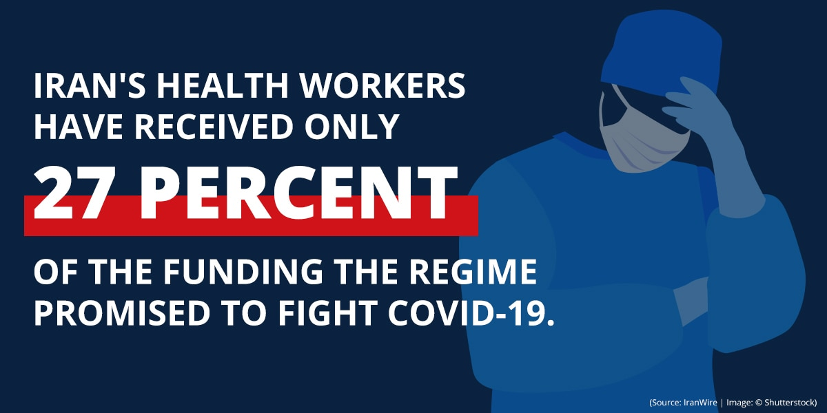 Graphic with illustration of health care worker and text stating percentage of promised funding health workers received to fight COVID-19 (State Dept./B. Insley)