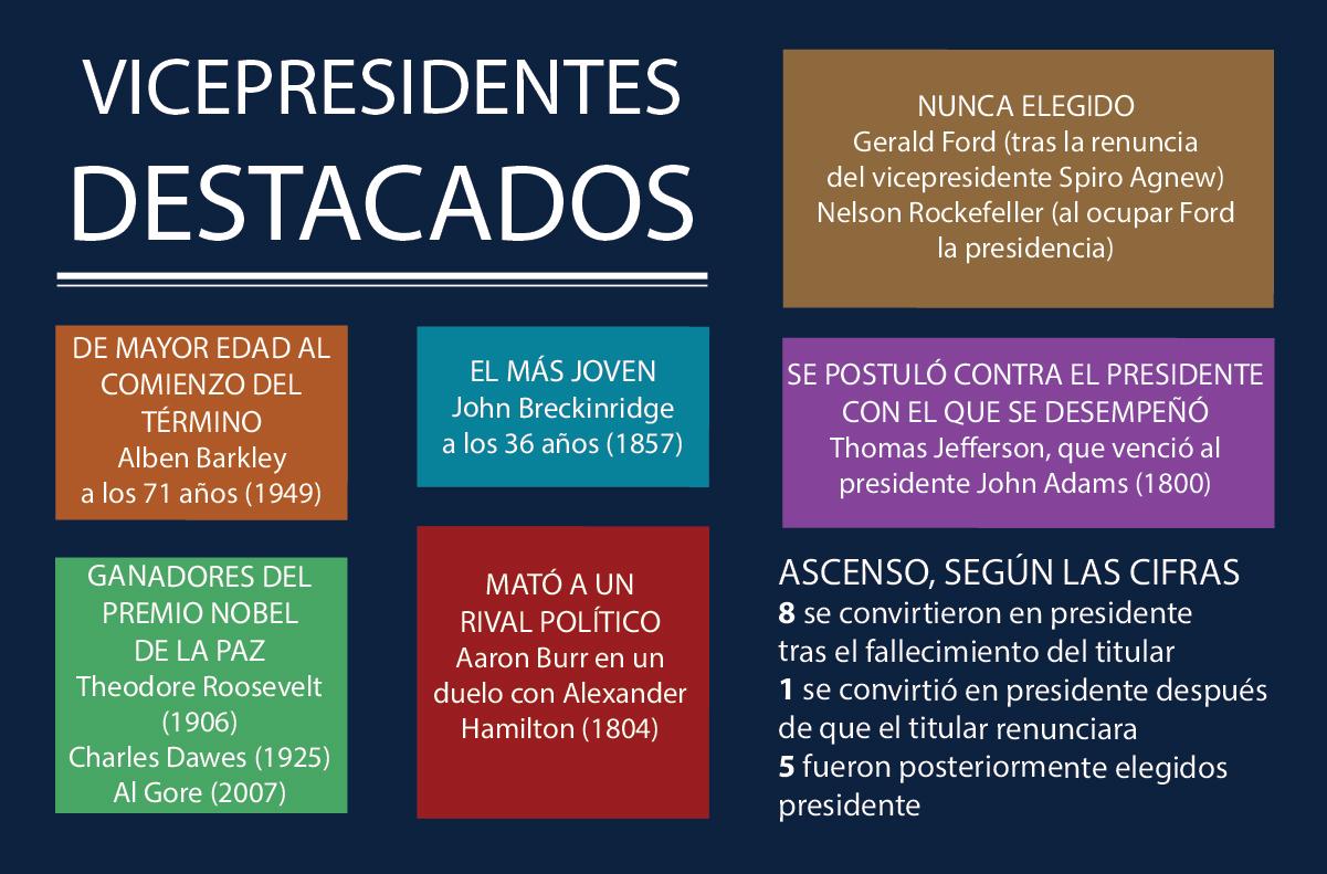 Vicepresidentes notables de EE. UU. (Depto. de Estado/Buck Insley)