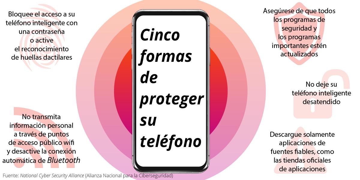 Gráfica muestra cinco maneras de proteger los teléfonos inteligentes (Depto. de Estado/S. Gemeny Wilkinson)