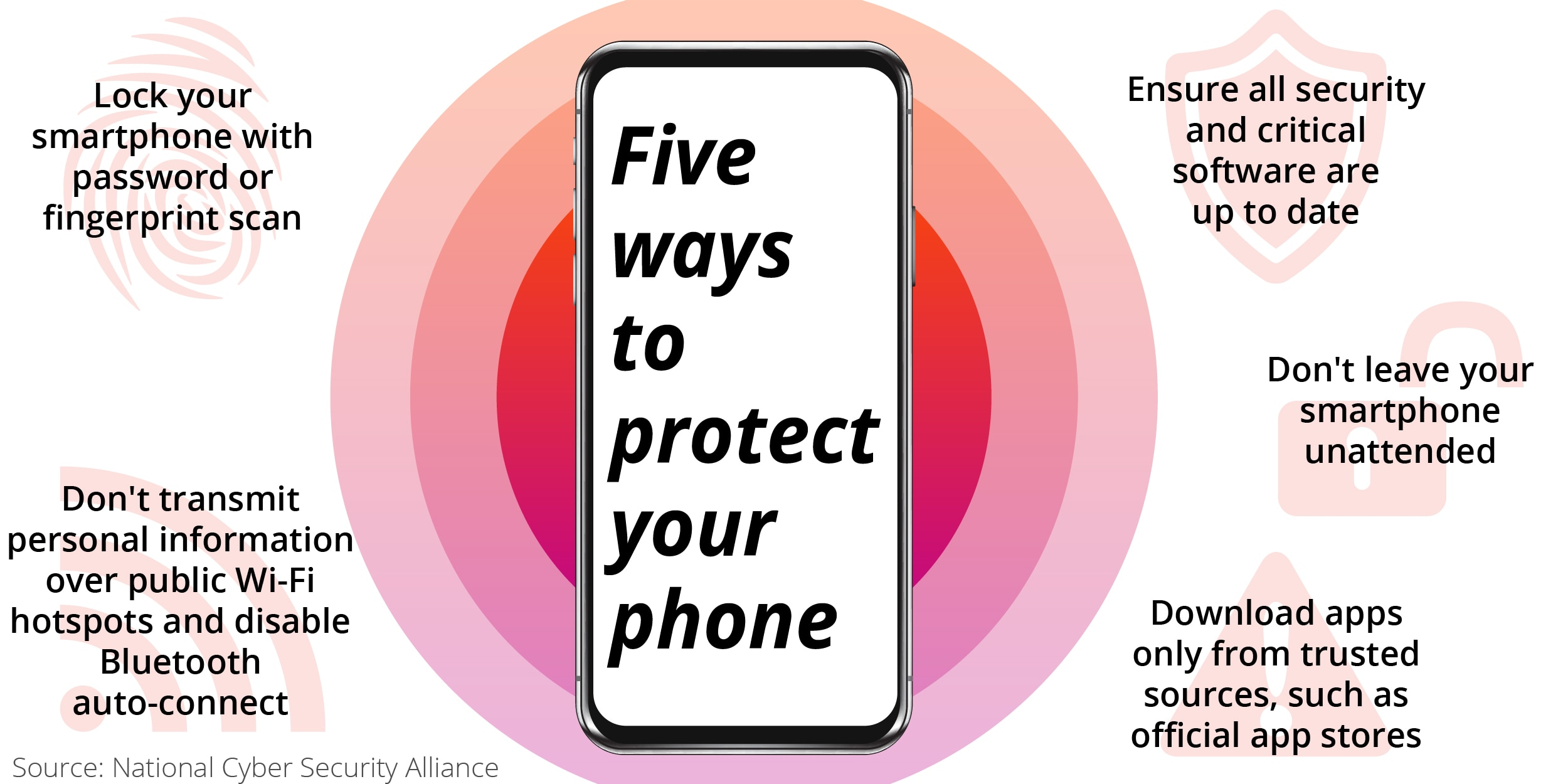 Graphic showing five ways to protect smartphone (State Dept./S. Gemeny Wilkinson)