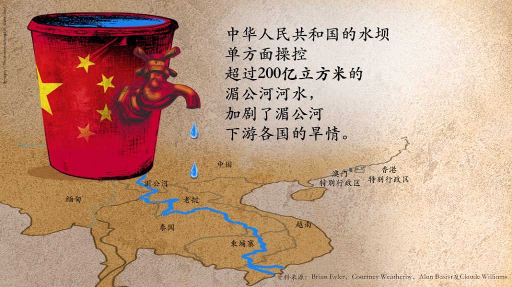 有关中国水坝运作的文字,以及绘有中国国旗的水桶在湄公河盆地地图上滴水(M. Rios)