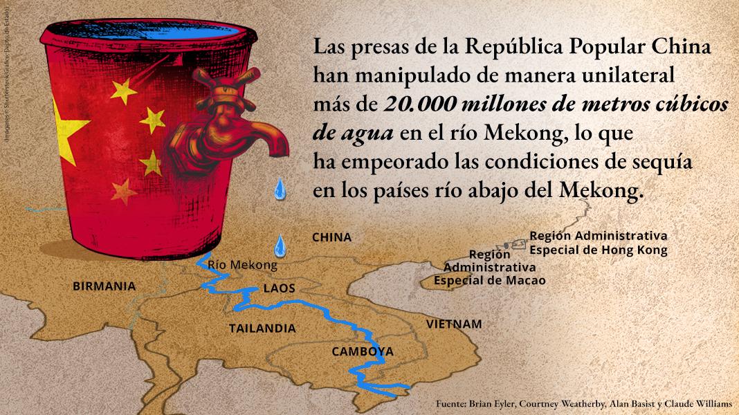 Declaración sobre las operaciones chinas en represas y dibujo de bandera china con forma de cubo y un grifo goteando sobre un mapa de la cuenca del río Mekong (Imágenes: Shutterstock. Gráfica: Depto. de Estado/M. Ríos)