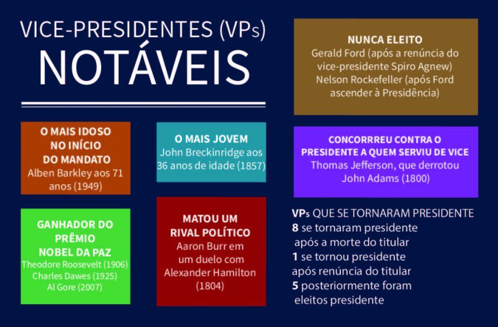 Vice-presidentes notáveis dos EUA (Depto. de Estado/Buck Insley)