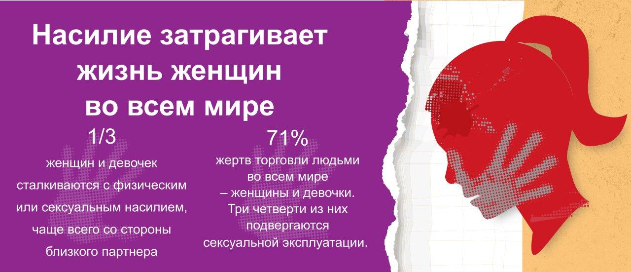 Графическое изображение с данными о насилии против женщин (State Dept./Buck Insley)