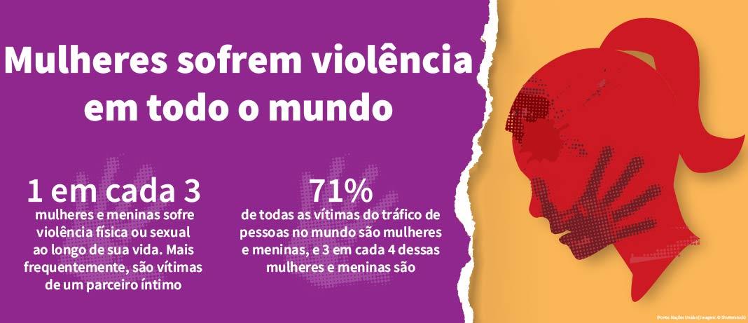 Gráfico com dados sobre a violência sofrida por mulheres em todo o mundo (Depto. de Estado/Buck Insley)