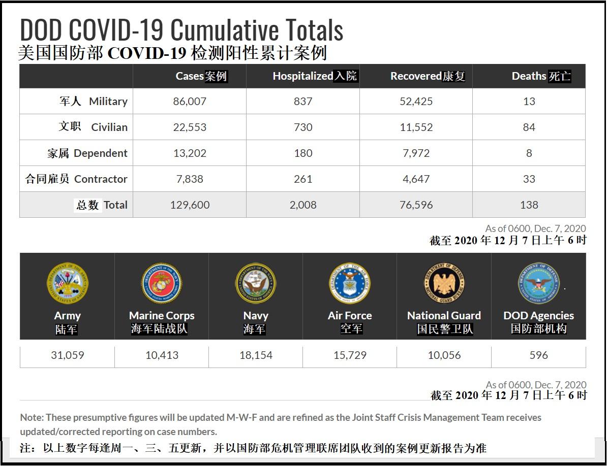 2020年12月7日美军新冠感染病例统计数字(笔者据国防部新冠病毒通报图片制作)